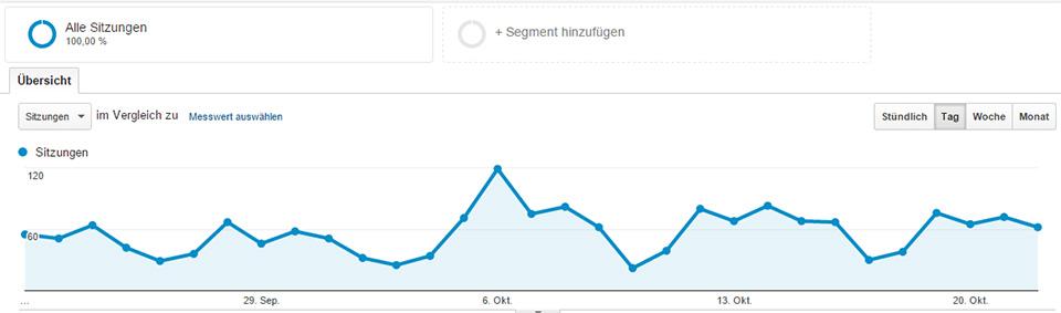 Webseitenanalyse mit Google Analytics